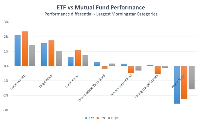 investigating performance of equity based mutual fund Investor in the mutual fund participates proportionally (based upon the  paper  investigates the performance of 30 open-ended, diversified equity schemes for.