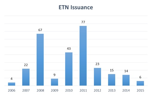 Etn trading strategy