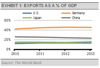 Exports As a % of GDP