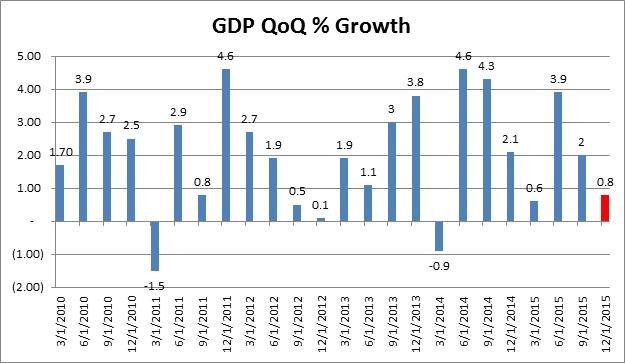 GDP QoQ% Growth
