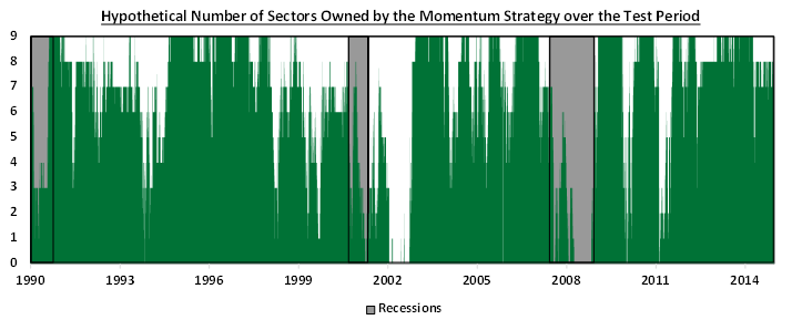 Hypothetical Number of Sectors Owned by the Momentum Strategy over the Test Period