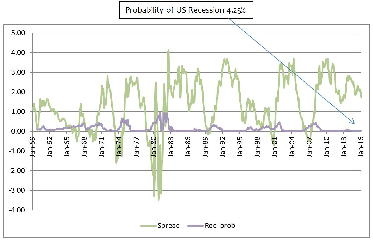 Probability of USA recession