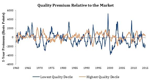 Quality Premium Relative to the Market