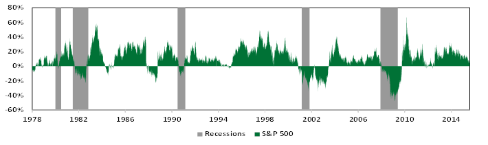 Rolling 1-Year S&P 500 Return