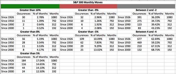 S&P 500 Monthly moves