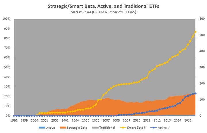 StrategicSmart Beta, Active, and Traditional ETFs