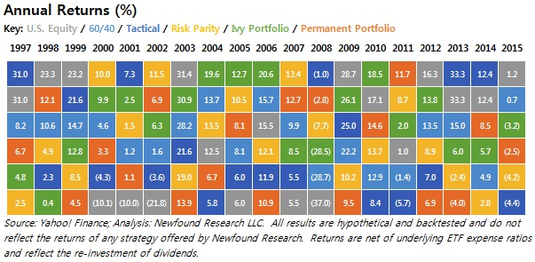 Random portfolios for evaluating trading strategies