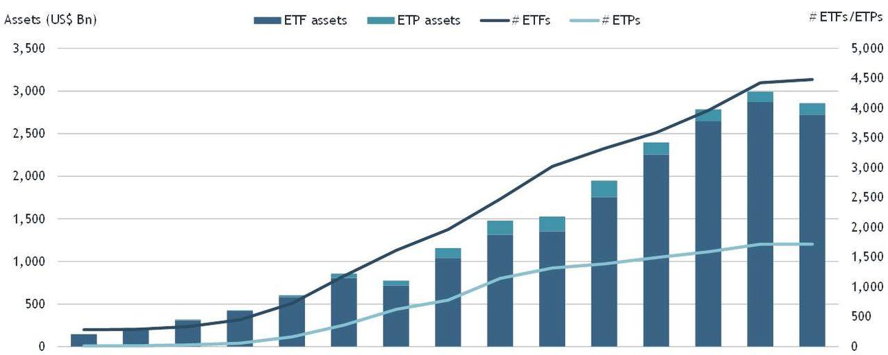 ETFGI's chart of global ETF/ETP asset growth.