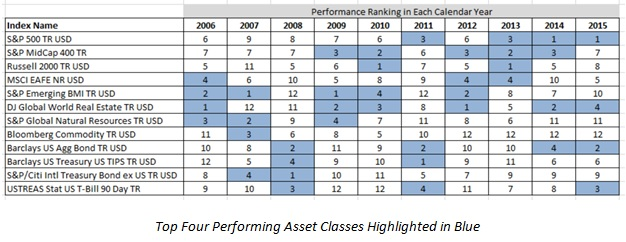 Top 4 Performng Asset Classes