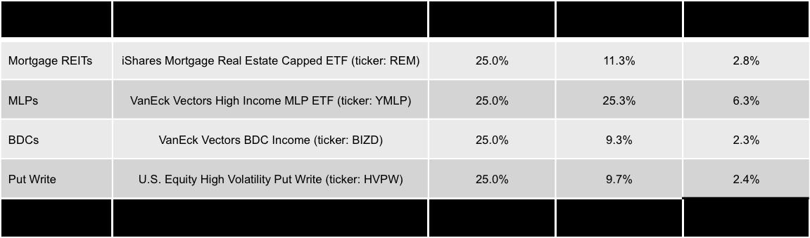 Asset Class ETF