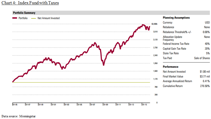 Chart_4_Index_Fund_with_Taxes