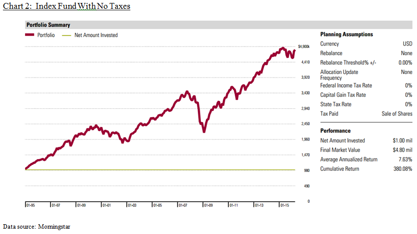 Index_Fund_With_No_Taxes