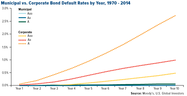 Municipal-versus-corporate-bond-default-rules-by-year