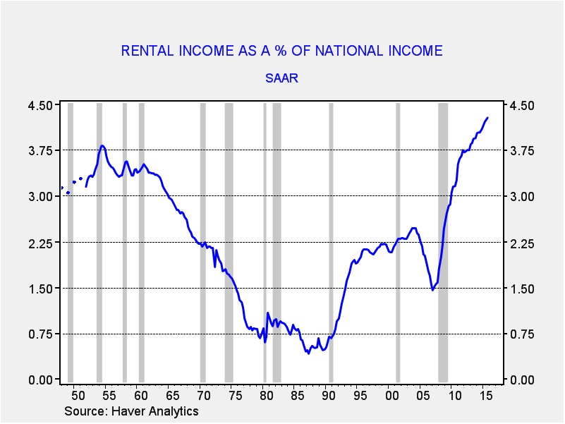 Rental Income