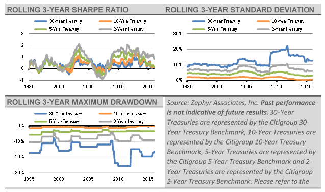 Rolling-3-Year-Sharpe-Ratio