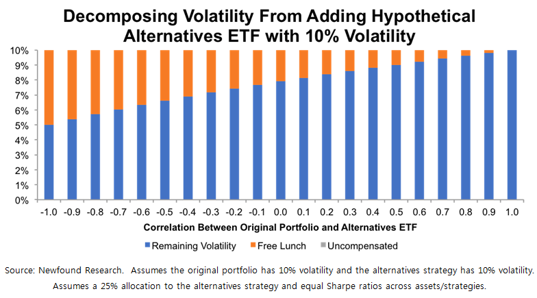 Decomposing_Volatility_From_Adding_Hypotetical_Alternatives_ETF