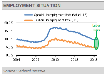 Employment_Situation
