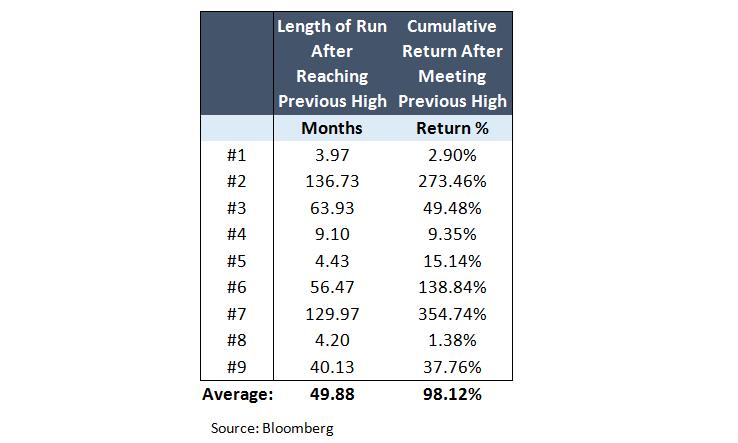 Length_of_Run