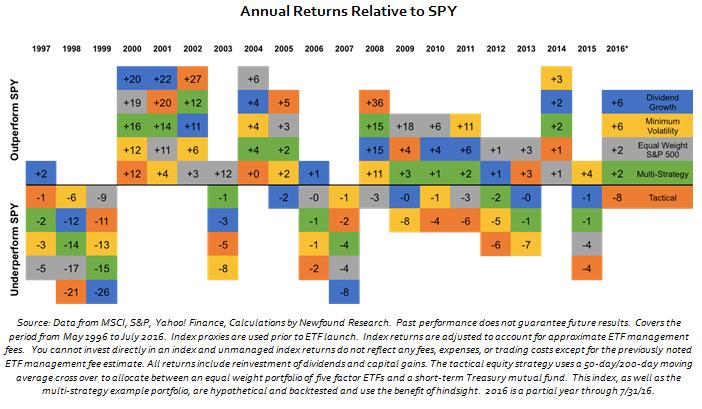 Annual_returns_Relative_to_Spy