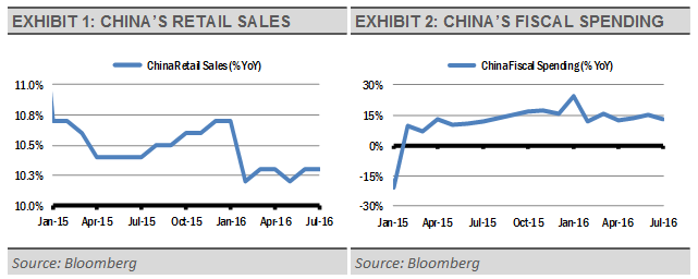 China_retail_sales_and_fiscal_spending