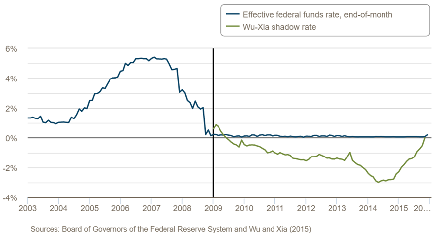 Effective_federal_funds_rate,_end-of-month