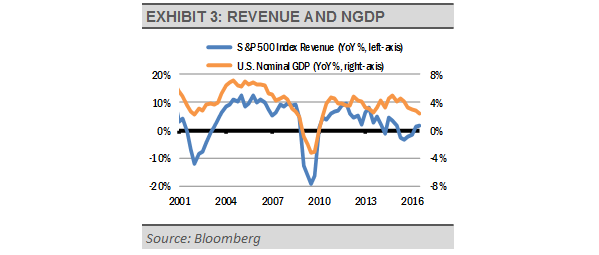 Exhibit_3_-_Revenue_and_NGDP
