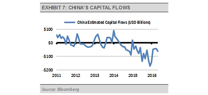 Exhibit_7_-_China's_Capital_Flows
