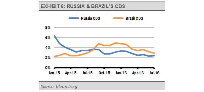 Exhibit_8_-_Russia_and_Brazil's_CDS