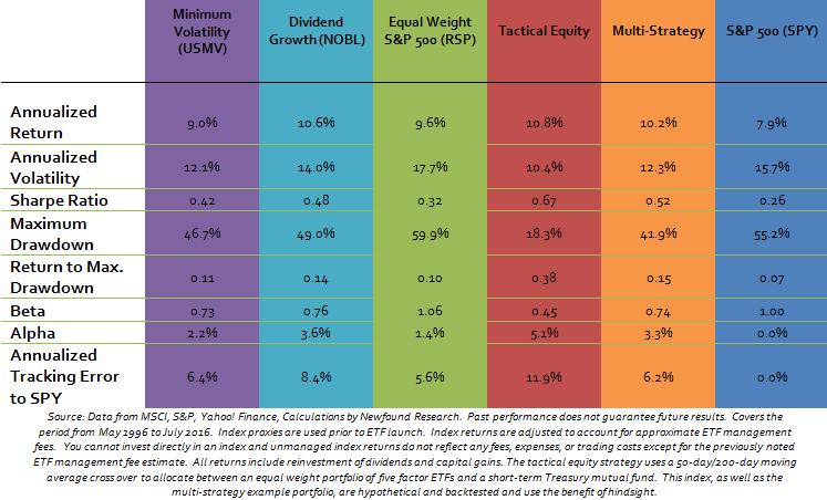 Minimum_Volatility
