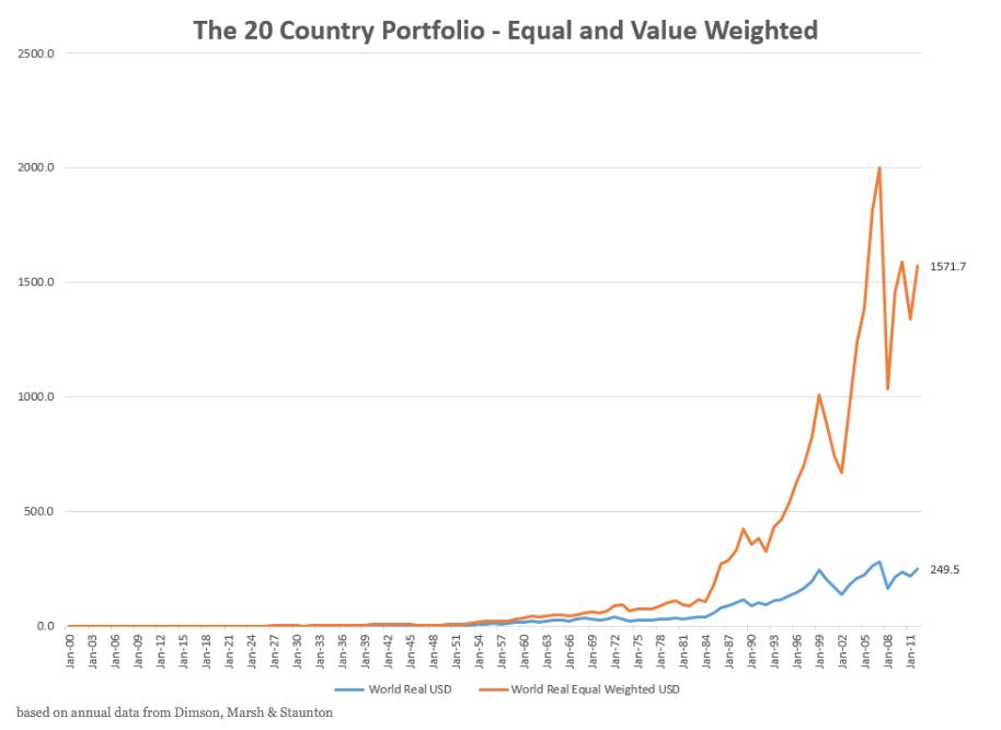 20-country-portfolio