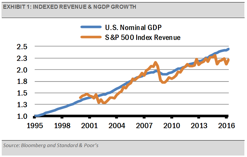 exhibit_1_-_indexed_revenue_and_ngdp_growth