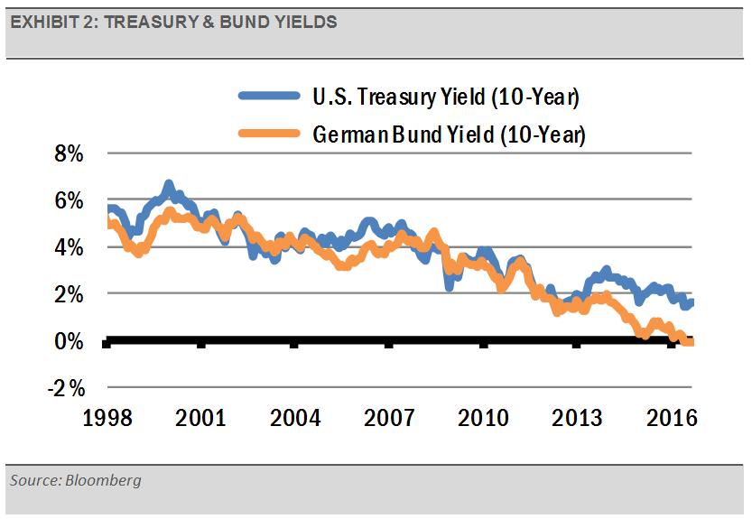 exhibit_2_-_treasury_and_bund_yields