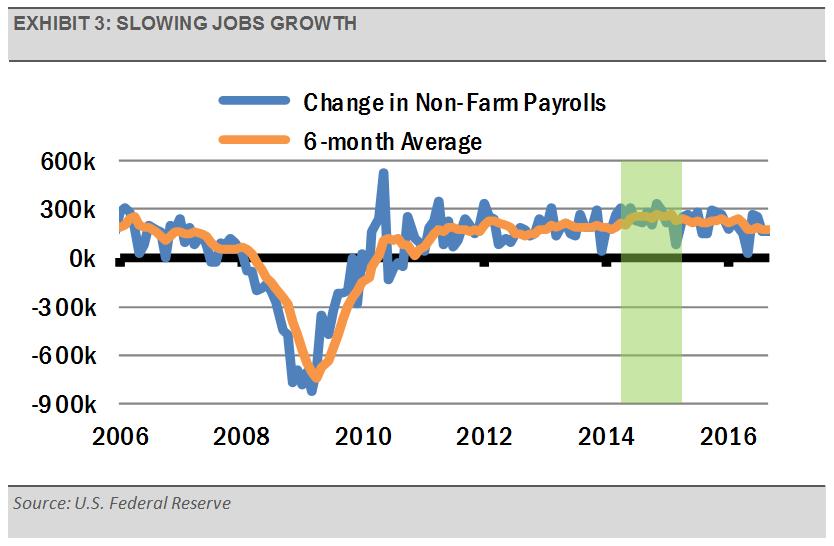 exhibit_3_-_slowing_jobs_growth
