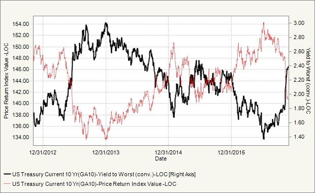 10-year-treasury-prics-vs-yield