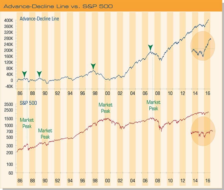advance-decline-line-vs-sp-500