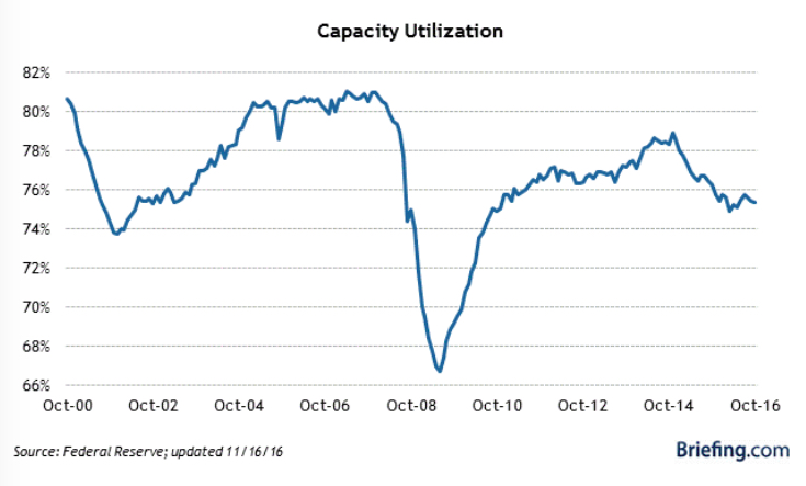 capacity-utilization