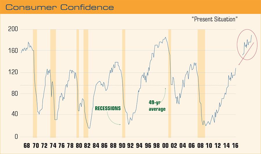 consumer-confidence