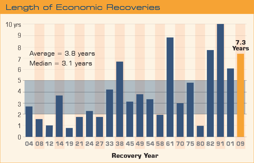 length-of-economic-recoveries