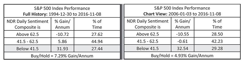 sentiment-chart-bottom