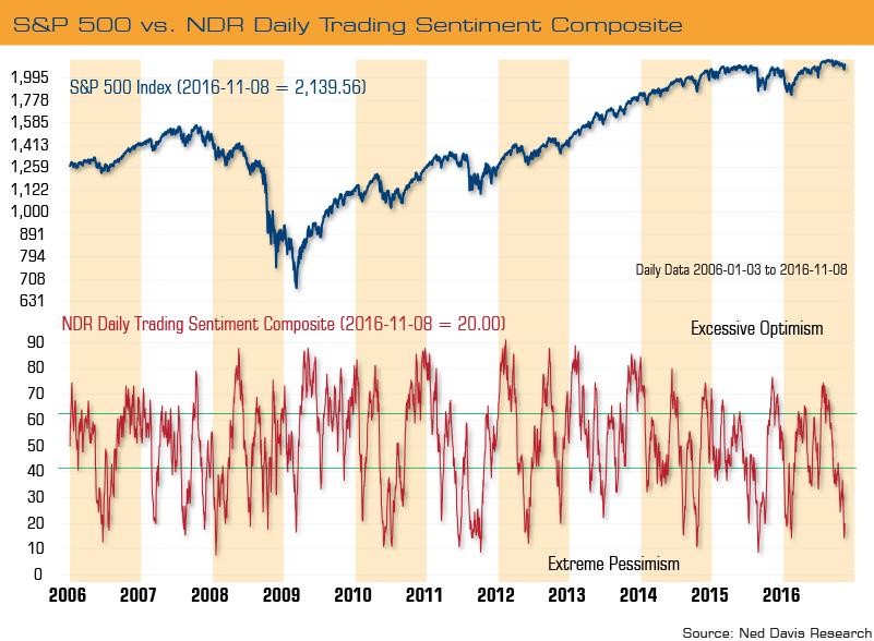 sentiment-chart-top