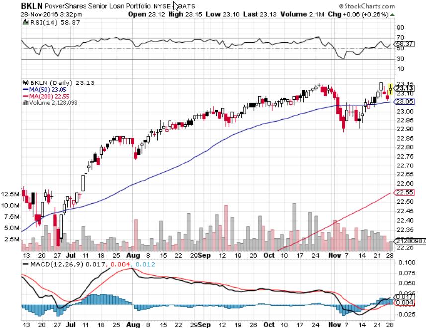 BKLN - Senior Loan Portfolio PS   Crowdsourced Stock Ratings