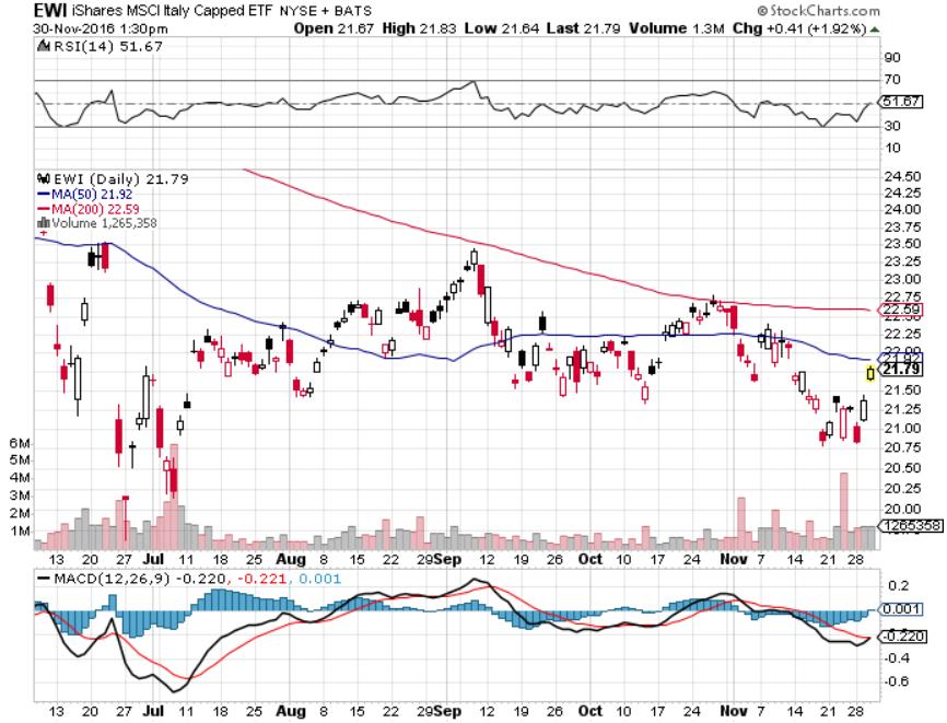 iShares MSCI Italy Capped ETF