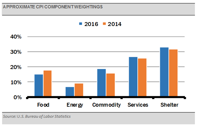 approximate-cpi-component-weightings