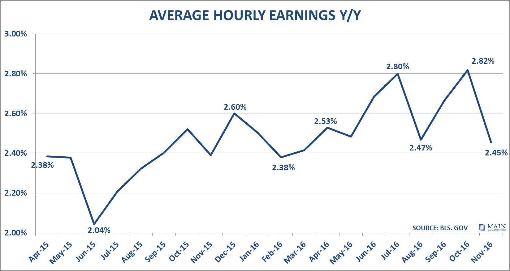 average-hourly-earnings