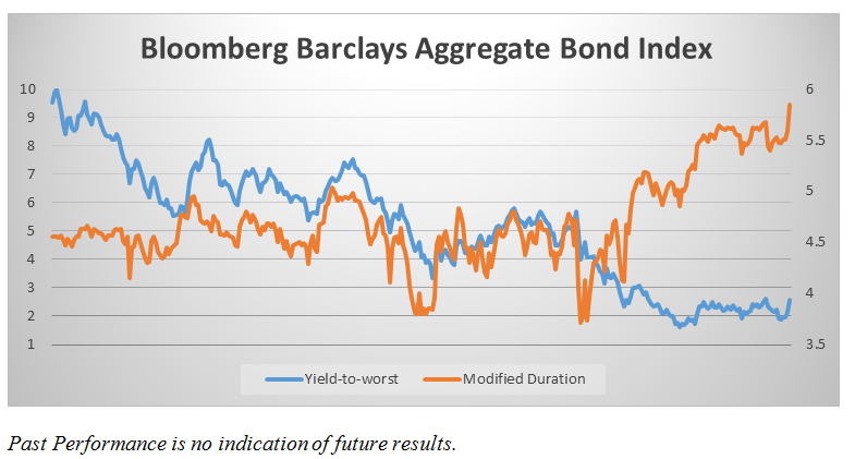 bloomber-barclays-aggregate-bond-index