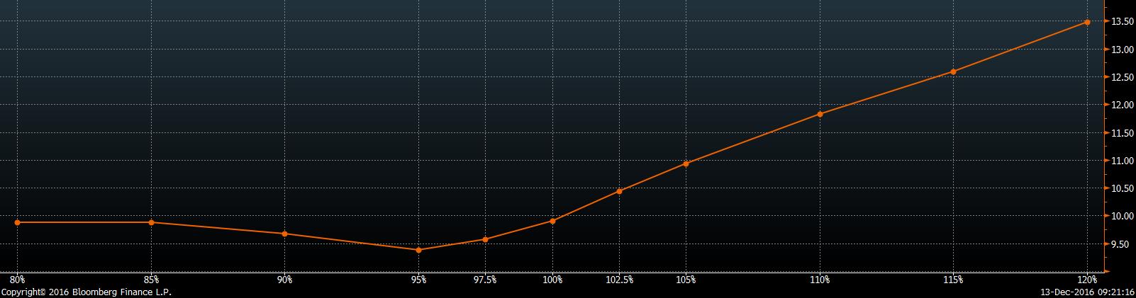 demand-side-forward-volatility-skew