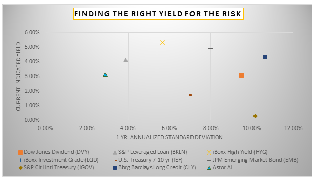 find-the-right-yield-for-the-risk