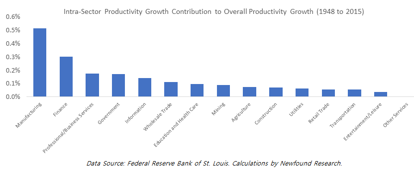 intra-sector-productivity