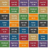 Low Volatility is Not a Buy and Hold Strategy
