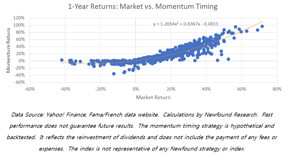 one-year-returns
